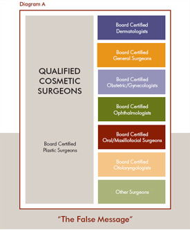 Qualified Cosmetic Surgeons
