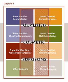 Qualified Cosmetic Surgeons 2